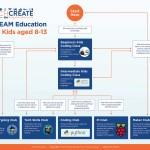 STEAM Education Ireland