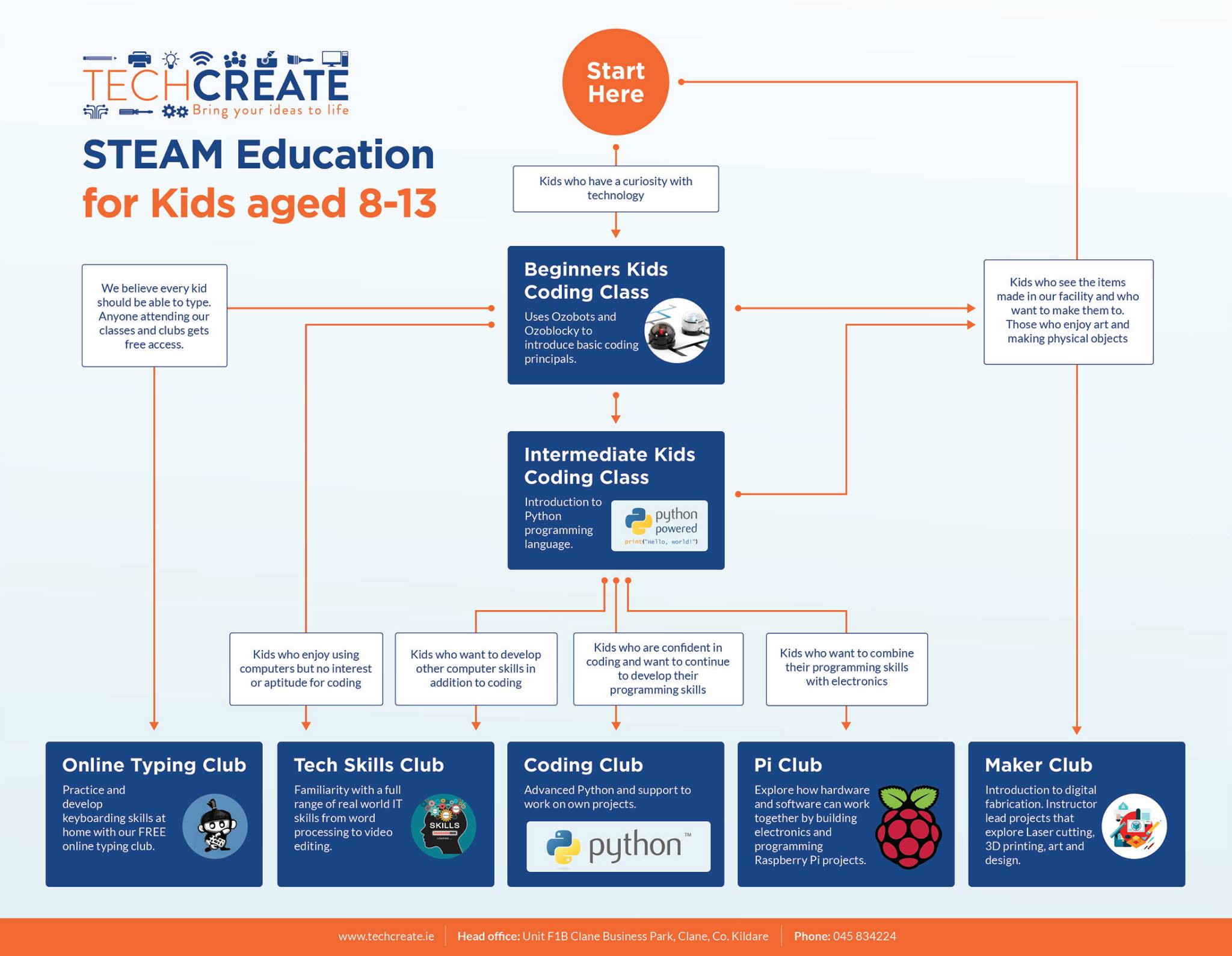 Steam Education In Ireland At Techcreate How To Explain Basic Electronics For Kids